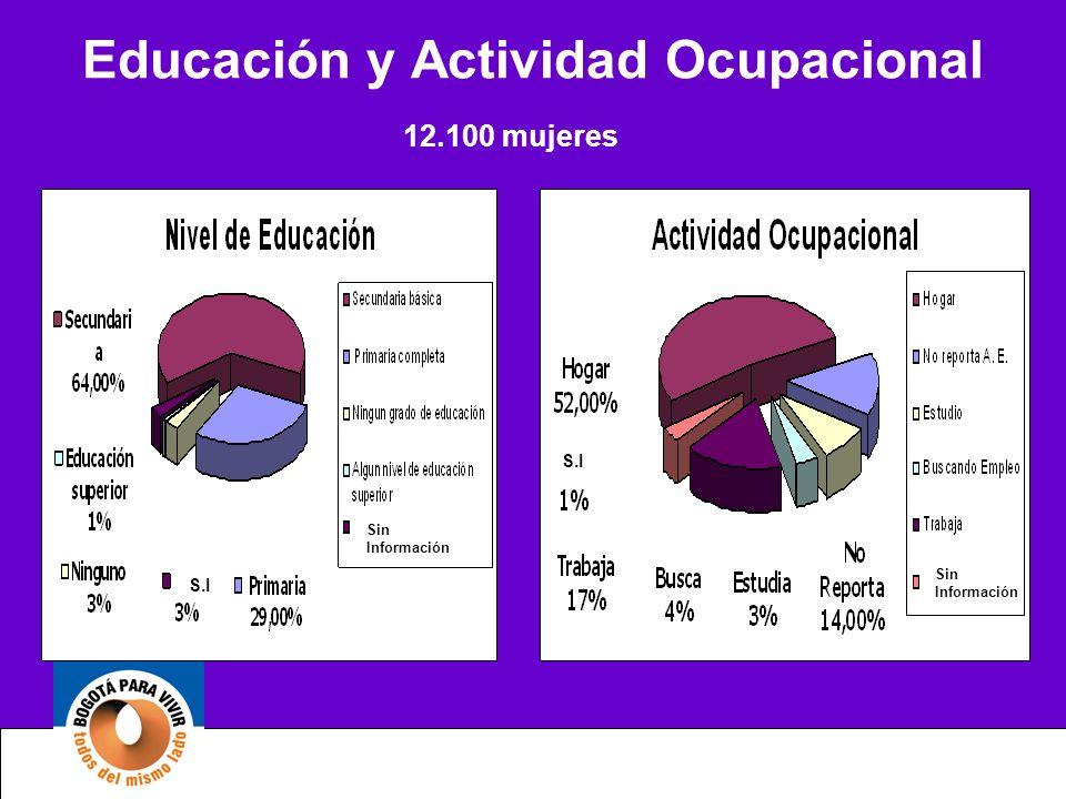 Educación y Actividad Ocupacional