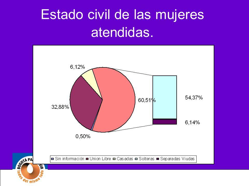 Estado civil de las mujeres atendidas.