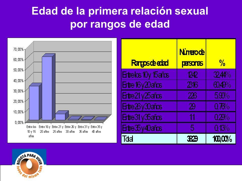 Edad de la primera relación sexual por rangos de edad