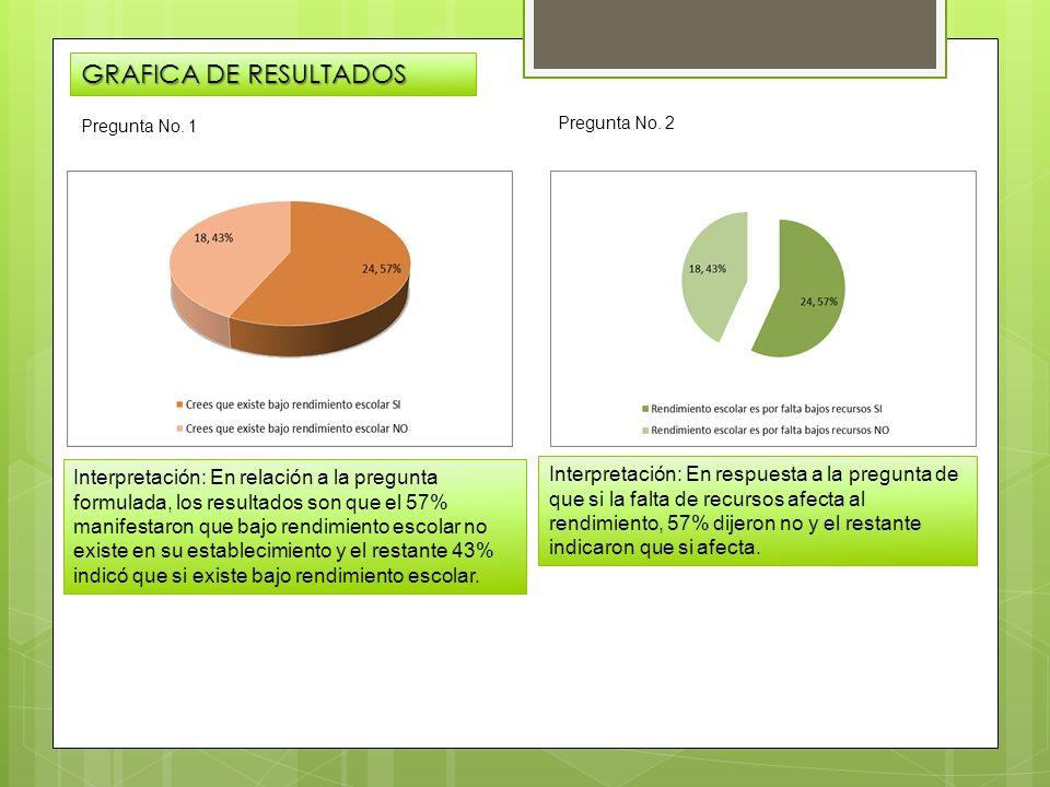 GRAFICA DE RESULTADOS Pregunta No. 1. Pregunta No. 2.