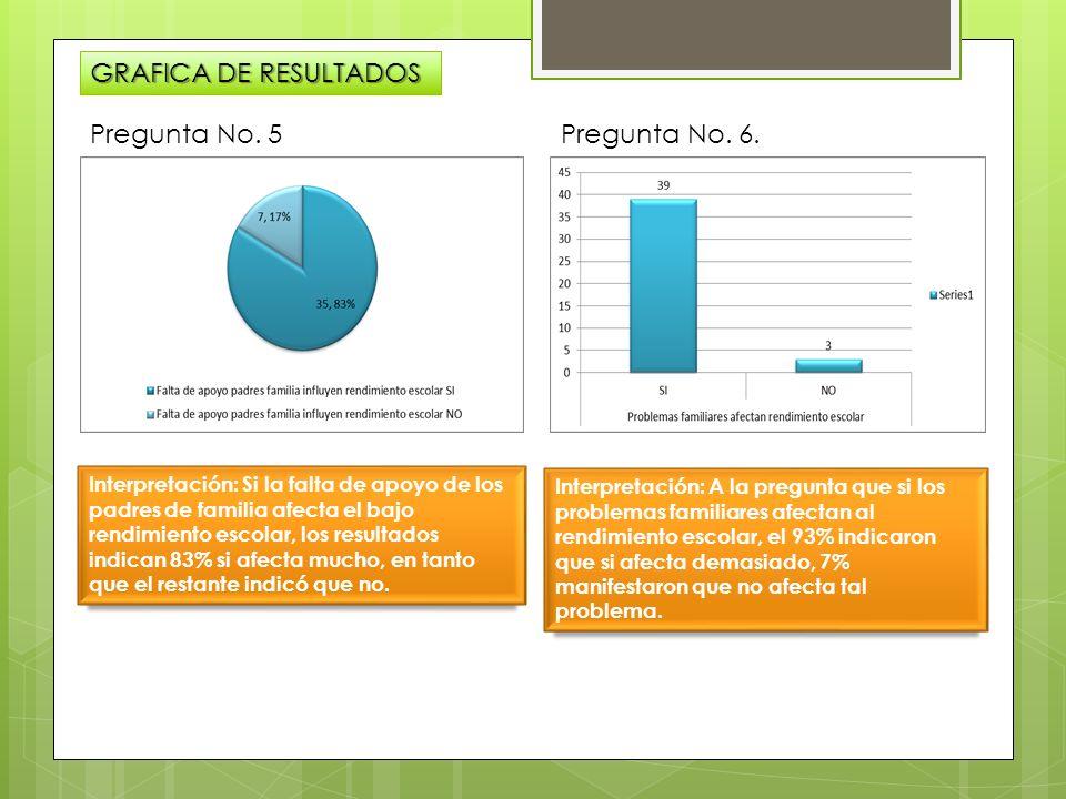 GRAFICA DE RESULTADOS Pregunta No. 5 Pregunta No. 6.