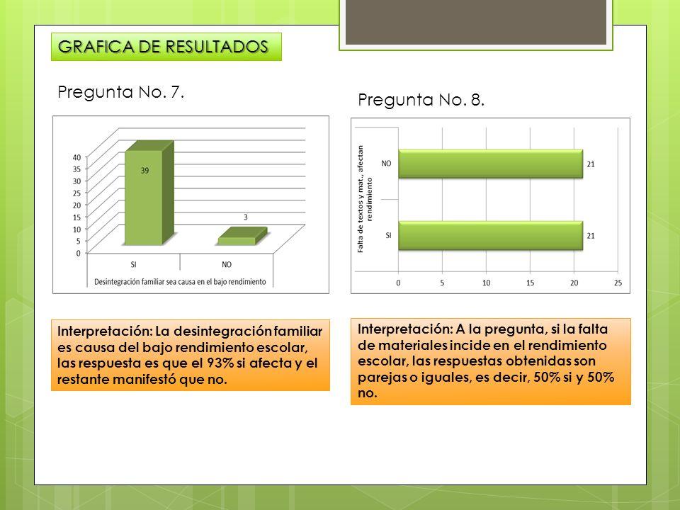 GRAFICA DE RESULTADOS Pregunta No. 7. Pregunta No. 8.