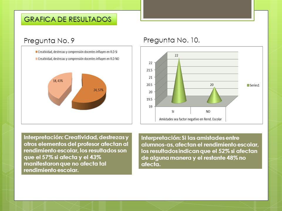 GRAFICA DE RESULTADOS Pregunta No. 9 Pregunta No. 10.