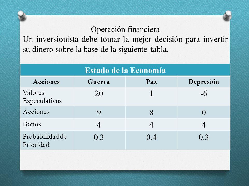 Operación financiera Un inversionista debe tomar la mejor decisión para invertir su dinero sobre la base de la siguiente tabla.