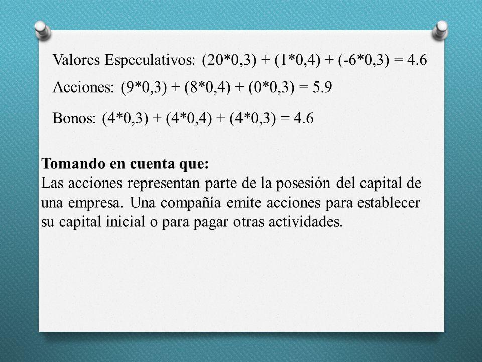 Valores Especulativos: (20*0,3) + (1*0,4) + (-6*0,3) = 4.6