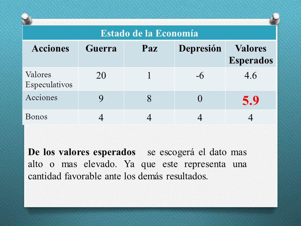 5.9 Estado de la Economía Acciones Guerra Paz Depresión
