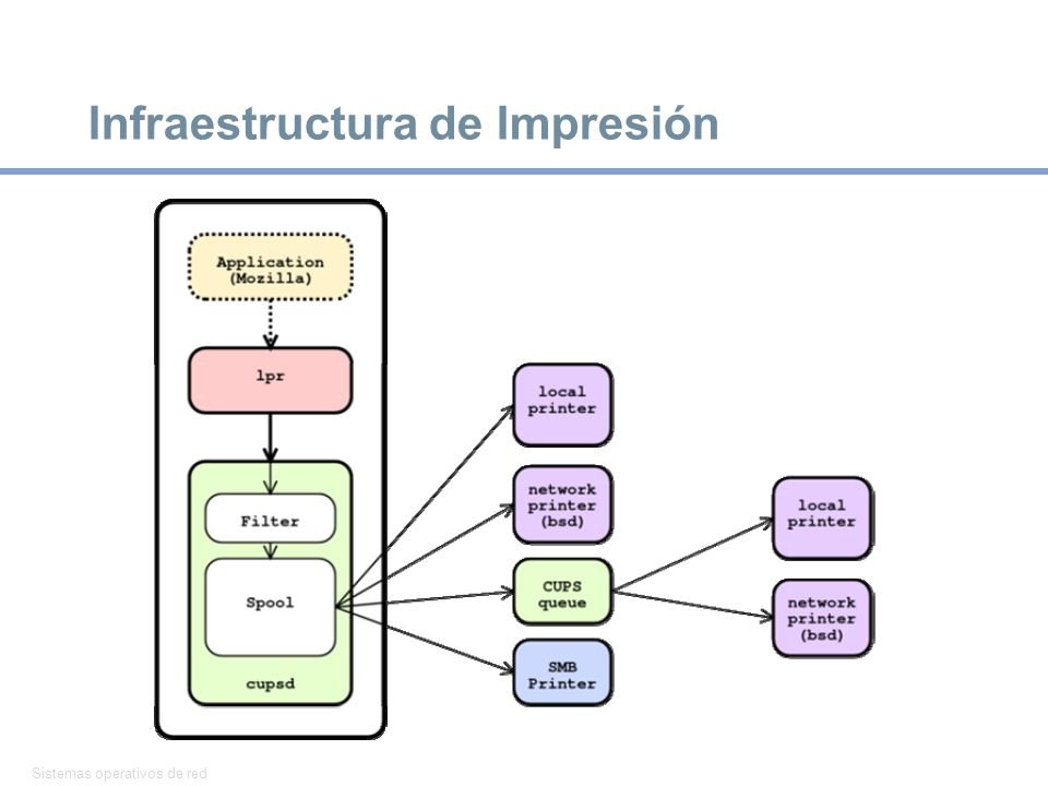 Infraestructura de Impresión