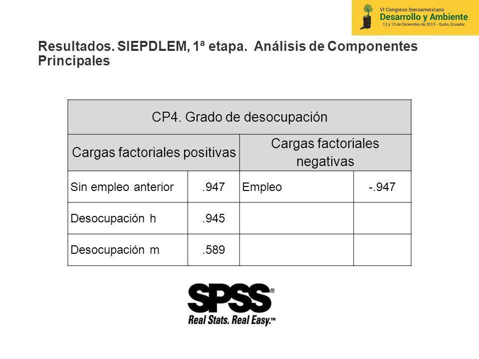 Resultados. SIEPDLEM, 1ª etapa. Análisis de Componentes Principales