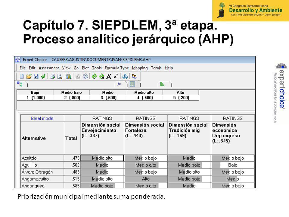 Capítulo 7. SIEPDLEM, 3ª etapa. Proceso analítico jerárquico (AHP)