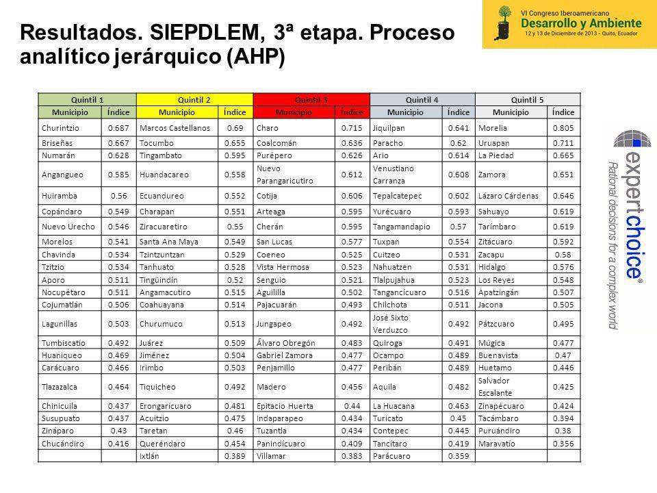 Resultados. SIEPDLEM, 3ª etapa. Proceso analítico jerárquico (AHP)