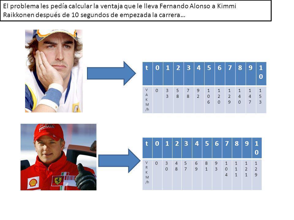 El problema les pedía calcular la ventaja que le lleva Fernando Alonso a Kimmi Raikkonen después de 10 segundos de empezada la carrera…