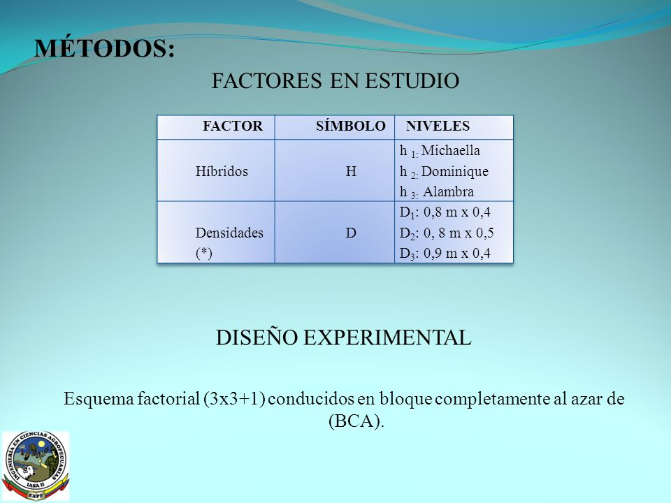MÉTODOS: FACTORES EN ESTUDIO DISEÑO EXPERIMENTAL