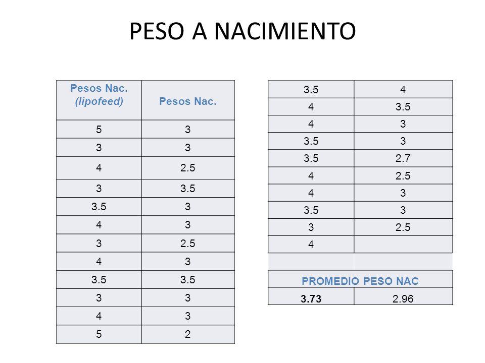 PESO A NACIMIENTO Pesos Nac. (lipofeed) Pesos Nac. 5 3 4 2.5 3.5 2 3.5