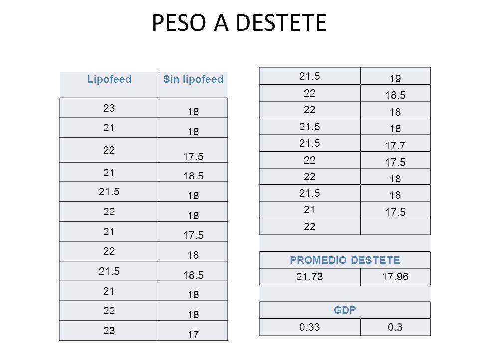 PESO A DESTETE 21.5 19 22 18.5 18 17.7 17.5 21 PROMEDIO DESTETE 21.73