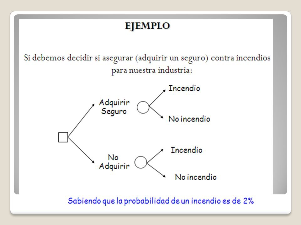 5.3. Toma de decisiones bajo riesgo.