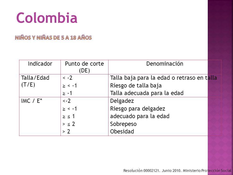 Colombia NIÑOS Y NIÑAS DE 5 A 18 AÑOS Indicador Punto de corte (DE)