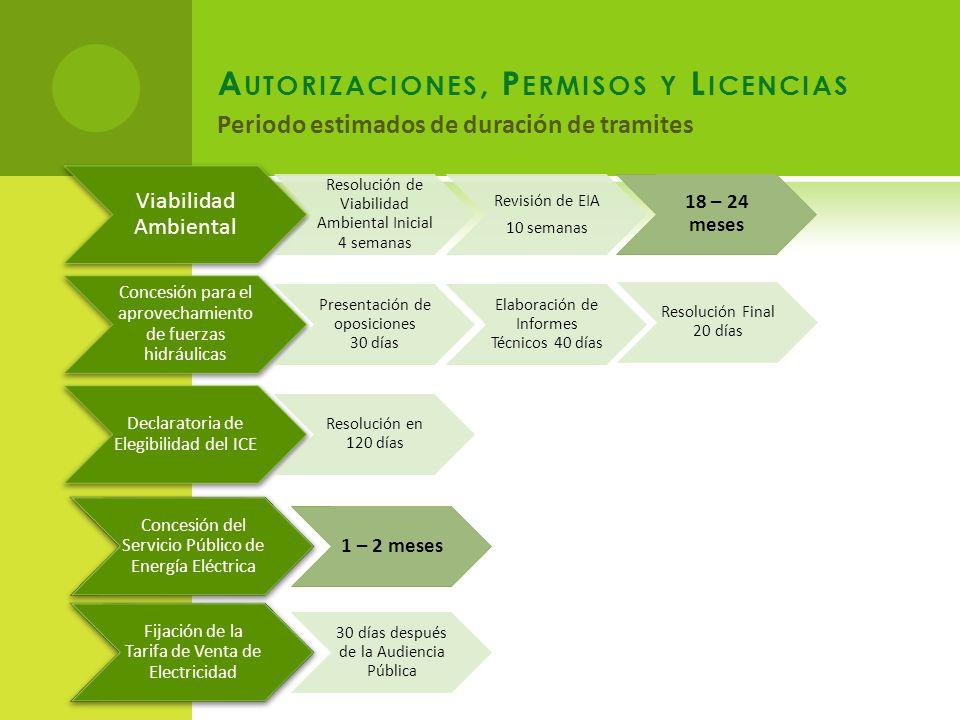 Autorizaciones, Permisos y Licencias