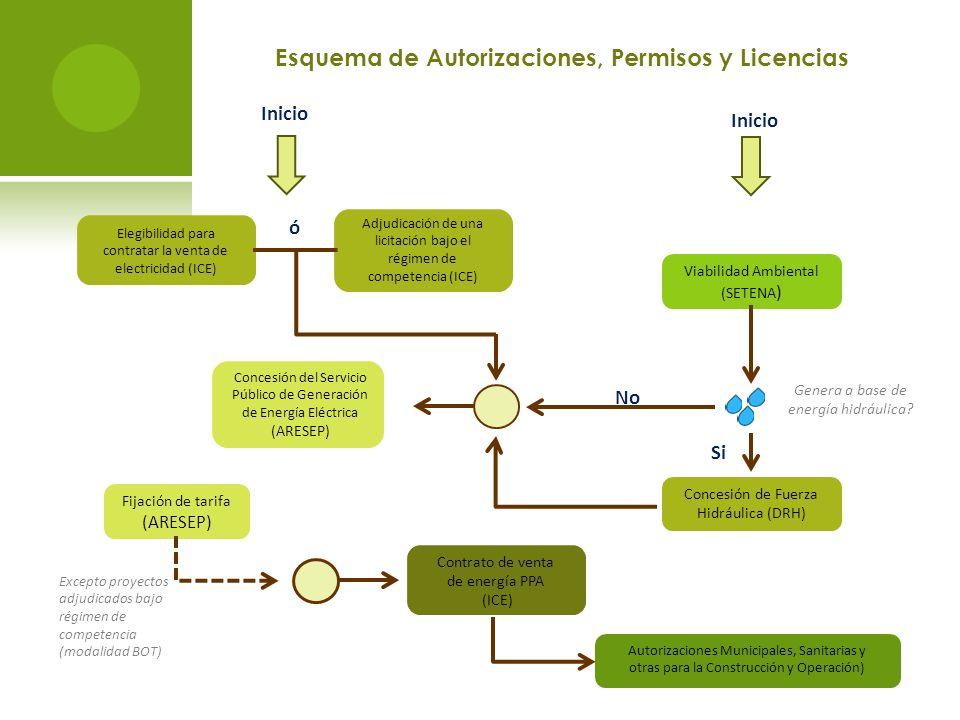 Esquema de Autorizaciones, Permisos y Licencias
