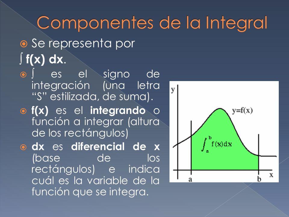 Componentes de la Integral