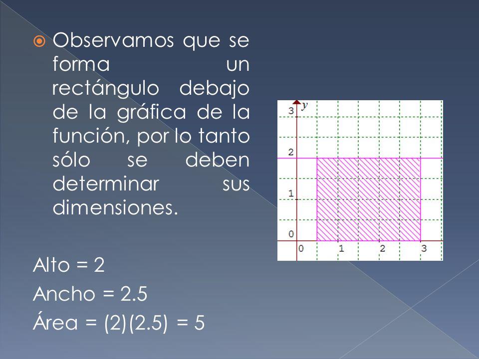 Observamos que se forma un rectángulo debajo de la gráfica de la función, por lo tanto sólo se deben determinar sus dimensiones.