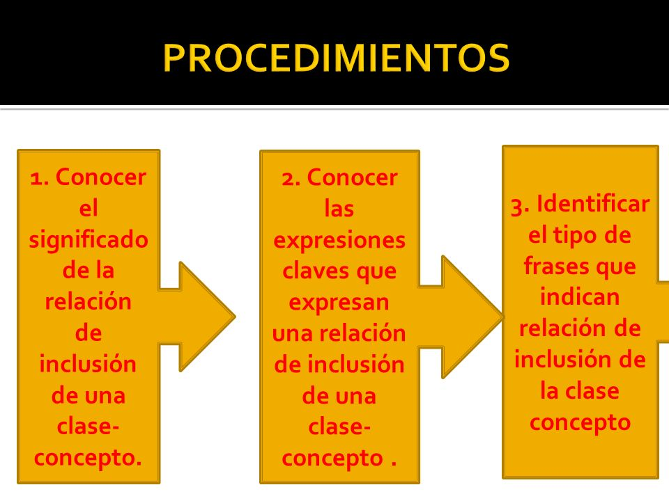 PROCEDIMIENTOS 3. Identificar el tipo de frases que indican relación de inclusión de la clase concepto.
