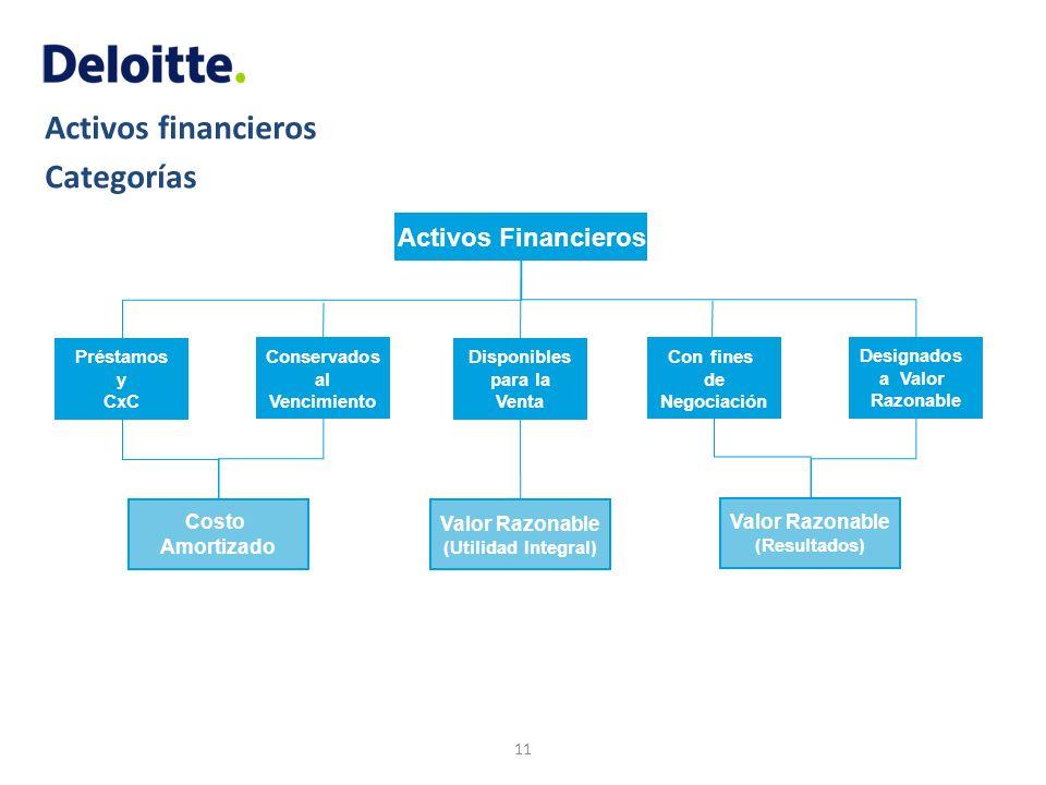 Activos financieros Categorías