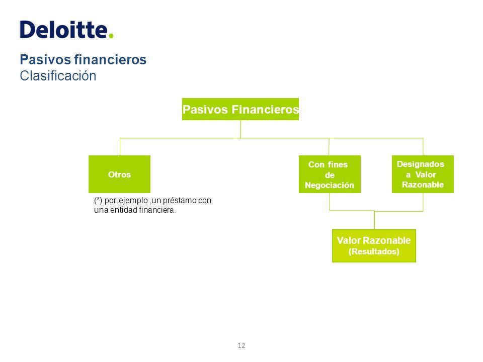 Pasivos financieros Clasificación