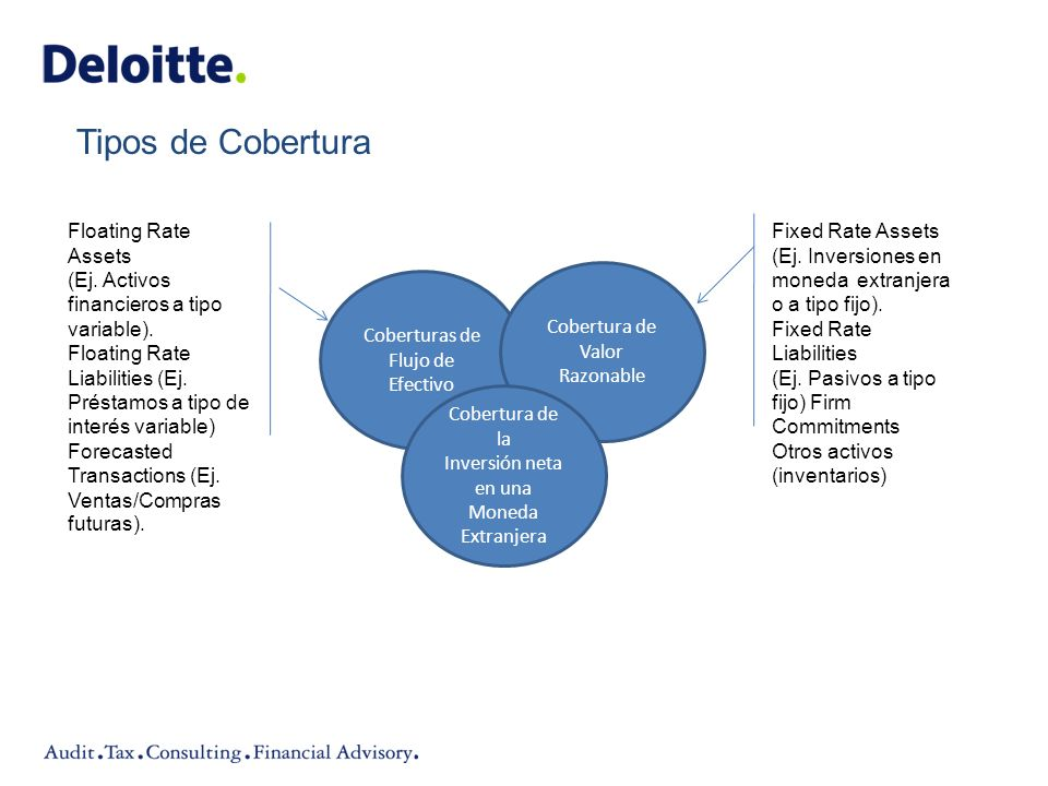 Tipos de Cobertura Floating Rate Assets