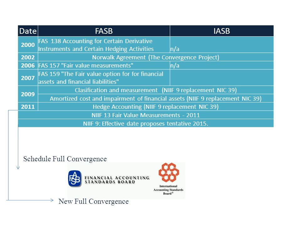 Date FASB IASB Schedule Full Convergence New Full Convergence