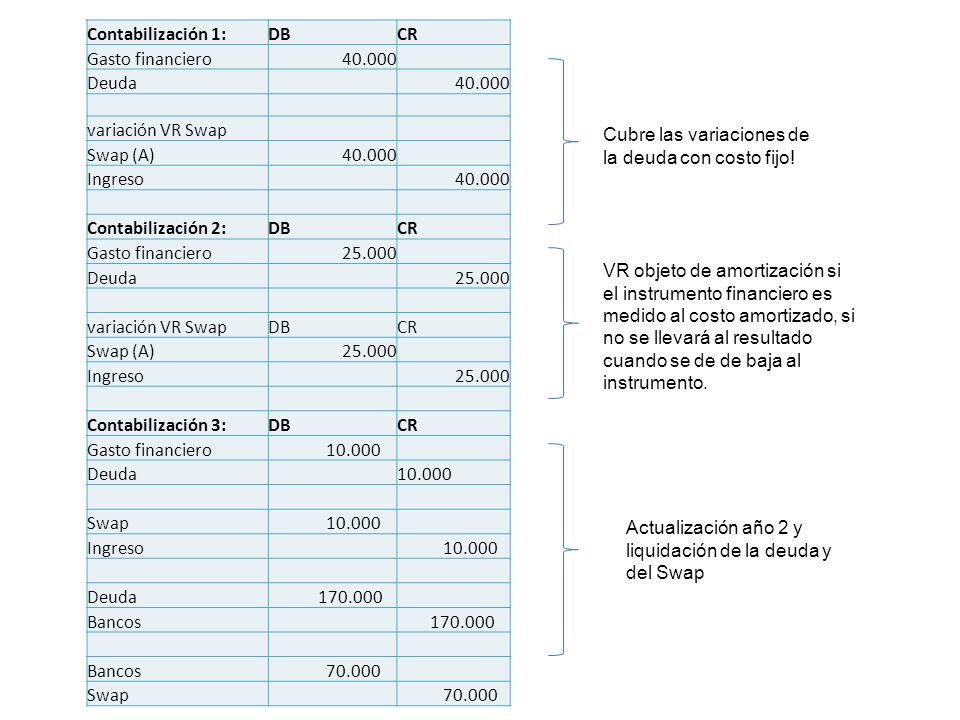 Contabilización 1: DB. CR. Gasto financiero. 40.000. Deuda. variación VR Swap. Swap (A) Ingreso.