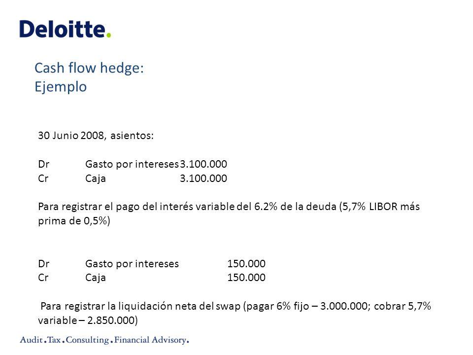 Cash flow hedge: Ejemplo 30 Junio 2008, asientos: