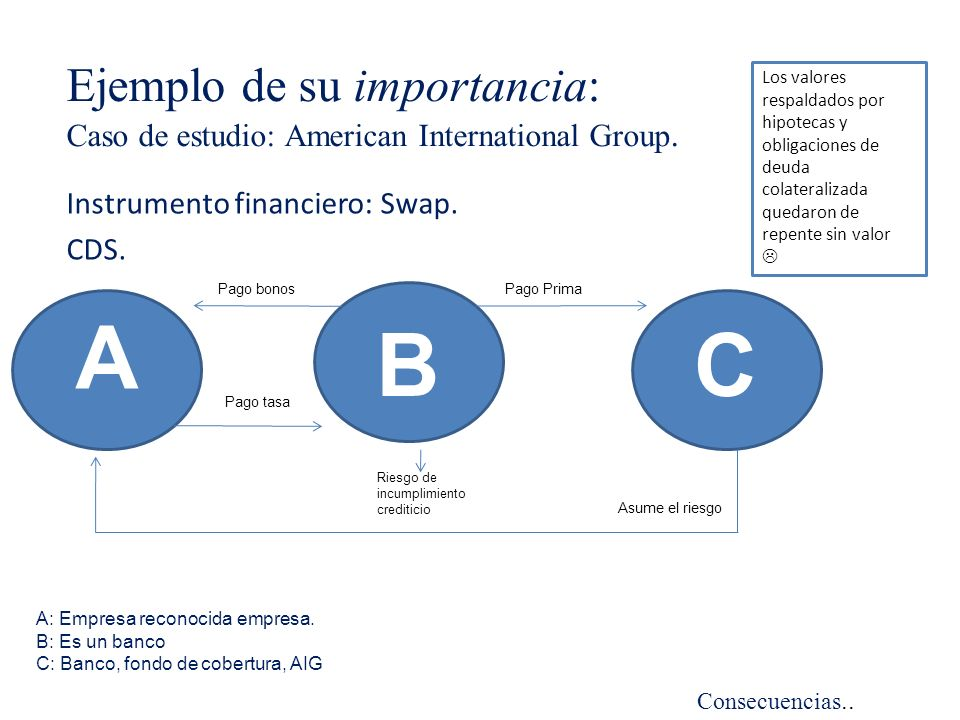 Instrumento financiero: Swap. CDS.