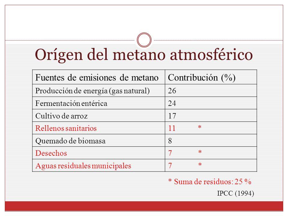Orígen del metano atmosférico