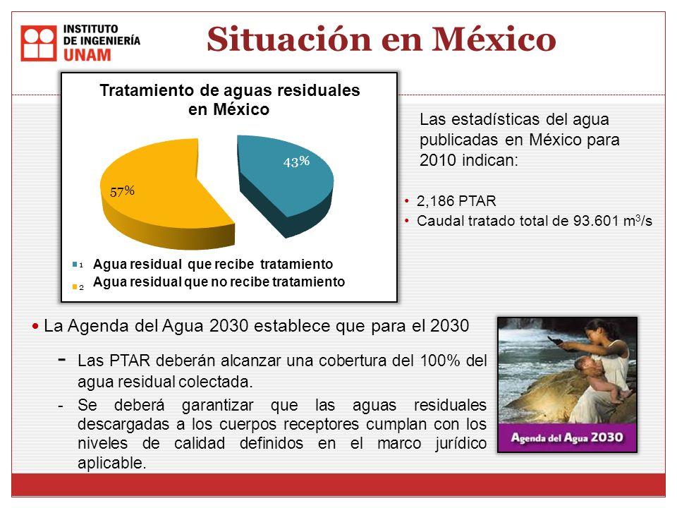 Situación en México Las estadísticas del agua publicadas en México para 2010 indican: La Agenda del Agua 2030 establece que para el 2030.