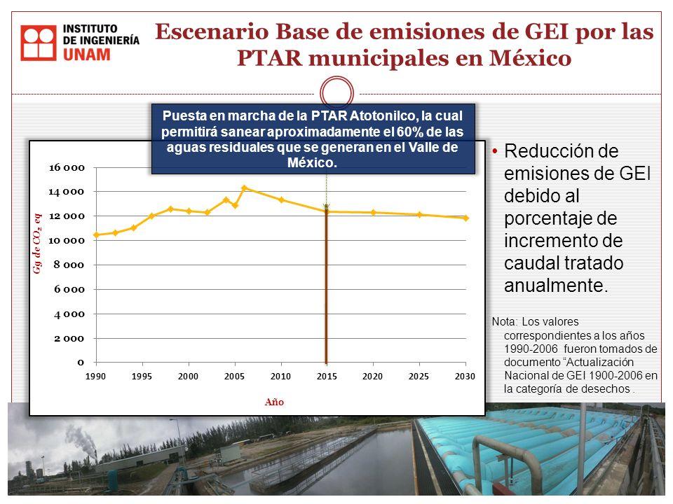 Escenario Base de emisiones de GEI por las PTAR municipales en México
