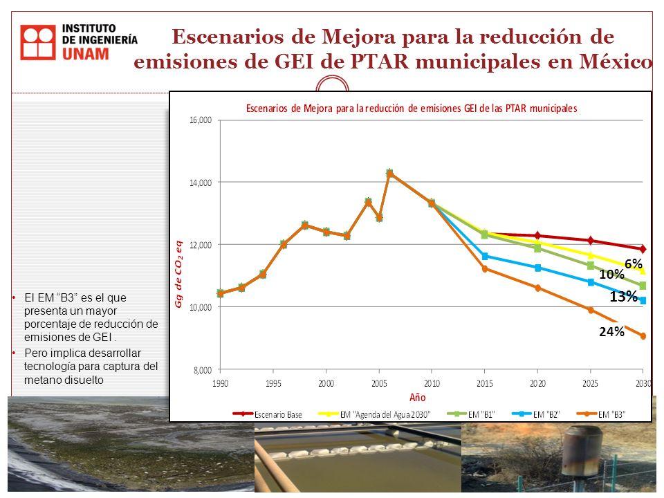 Escenarios de Mejora para la reducción de emisiones de GEI de PTAR municipales en México