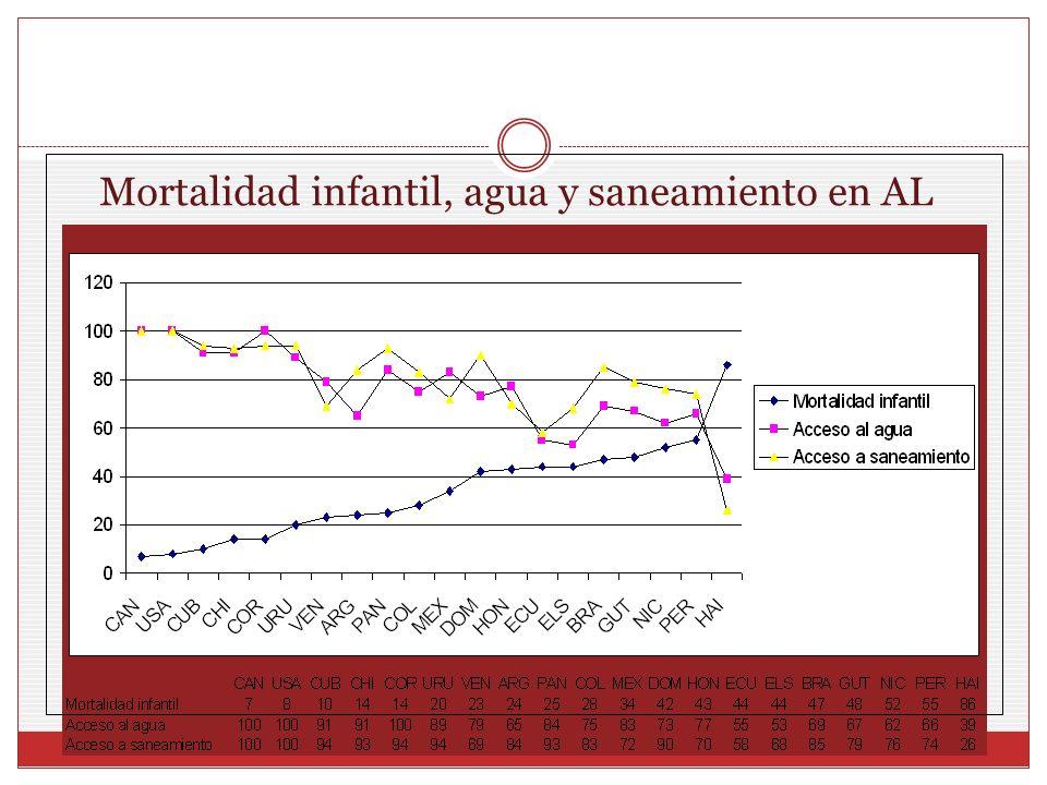 Mortalidad infantil, agua y saneamiento en AL