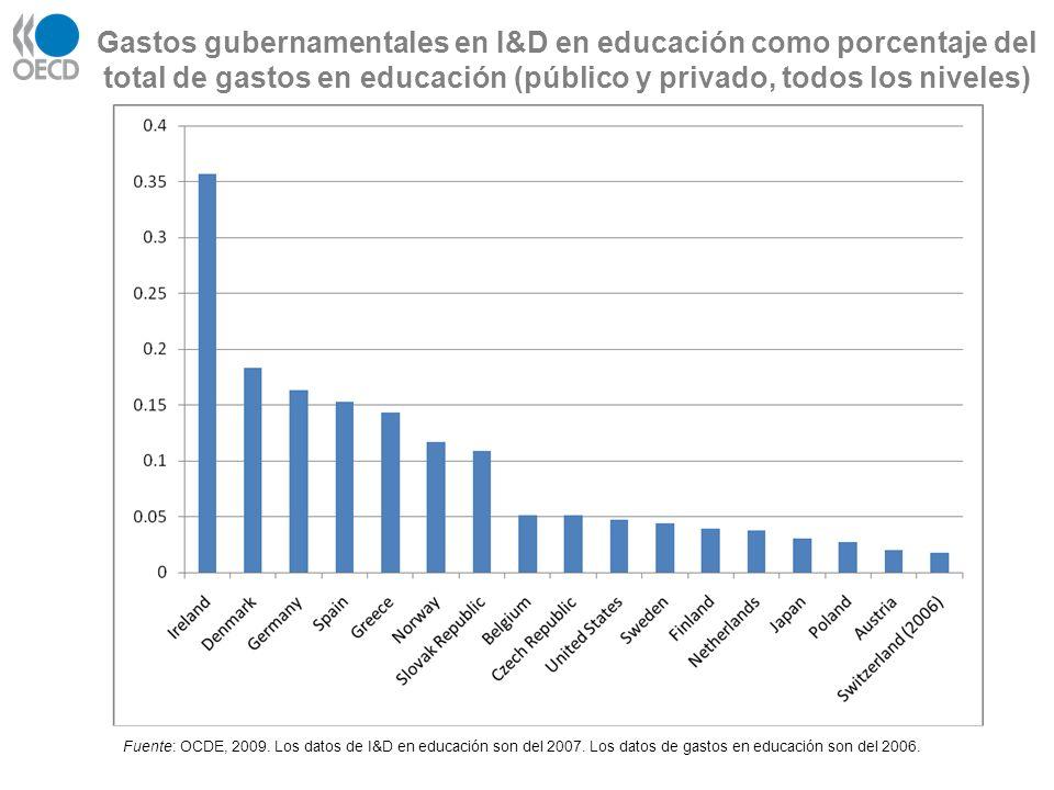 Gastos gubernamentales en I&D en educación como porcentaje del total de gastos en educación (público y privado, todos los niveles)
