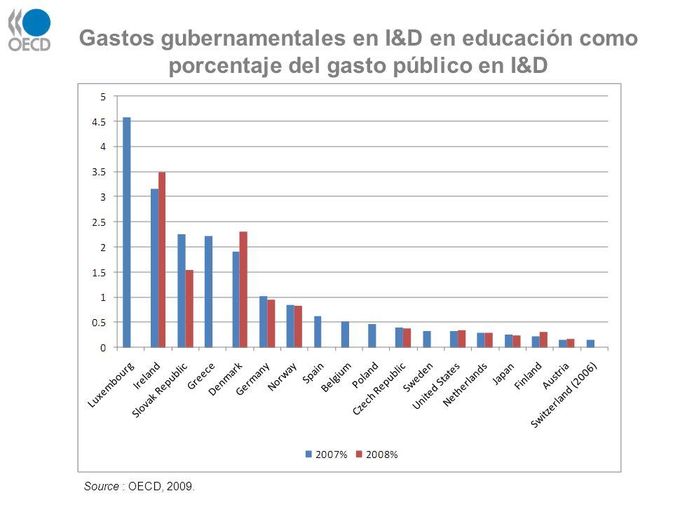 Gastos gubernamentales en I&D en educación como porcentaje del gasto público en I&D