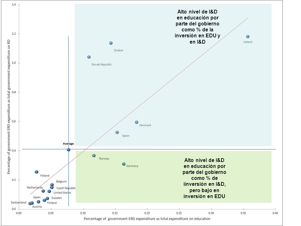 Alto nivel de I&D en educación por parte del gobierno como % de la inversión en EDU y en I&D