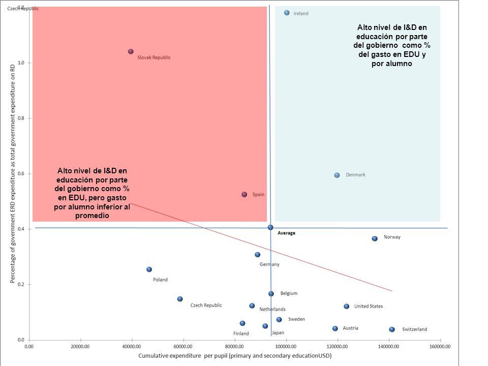 Alto nivel de I&D en educación por parte del gobierno como % en EDU, pero gasto por alumno inferior al promedio