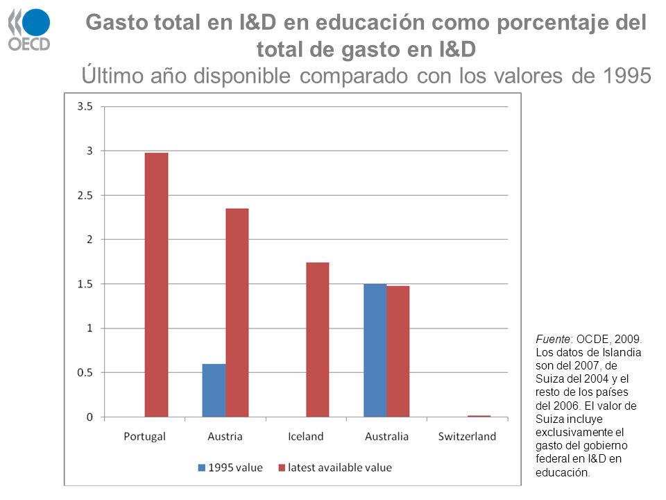 Gasto total en I&D en educación como porcentaje del total de gasto en I&D Último año disponible comparado con los valores de 1995