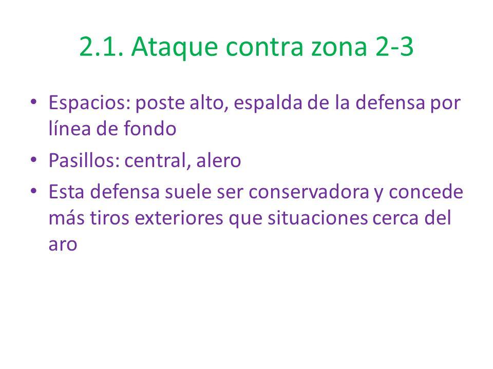 2.1. Ataque contra zona 2-3 Espacios: poste alto, espalda de la defensa por línea de fondo. Pasillos: central, alero.