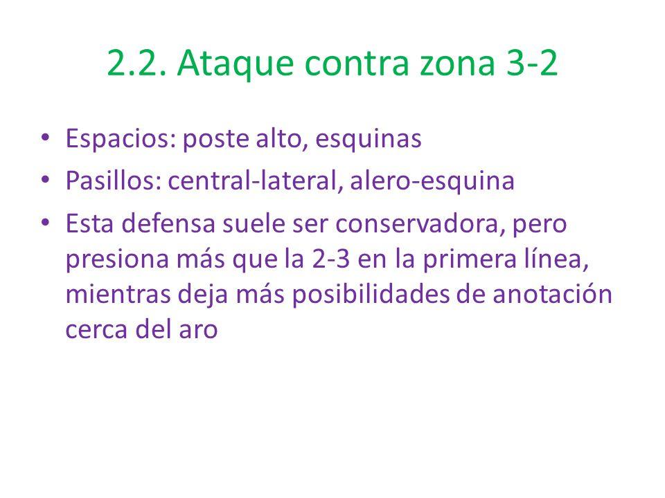 2.2. Ataque contra zona 3-2 Espacios: poste alto, esquinas