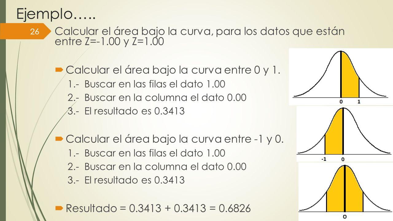 Ejemplo….. Calcular el área bajo la curva, para los datos que están entre Z=-1.00 y Z=1.00. Calcular el área bajo la curva entre 0 y 1.