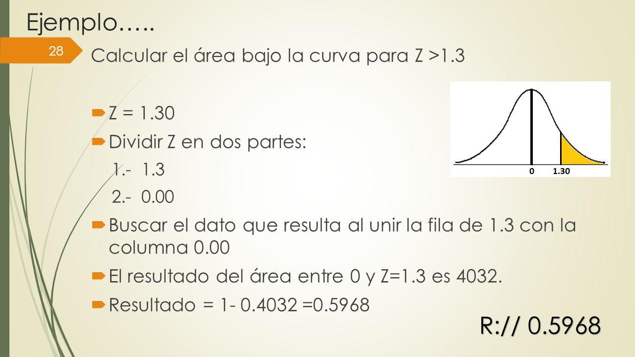 Ejemplo….. R:// 0.5968 Calcular el área bajo la curva para Z >1.3
