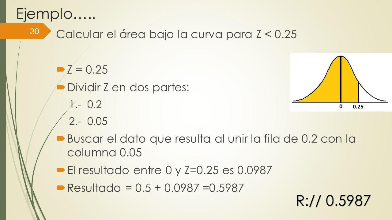 Ejemplo….. R:// 0.5987 Calcular el área bajo la curva para Z < 0.25