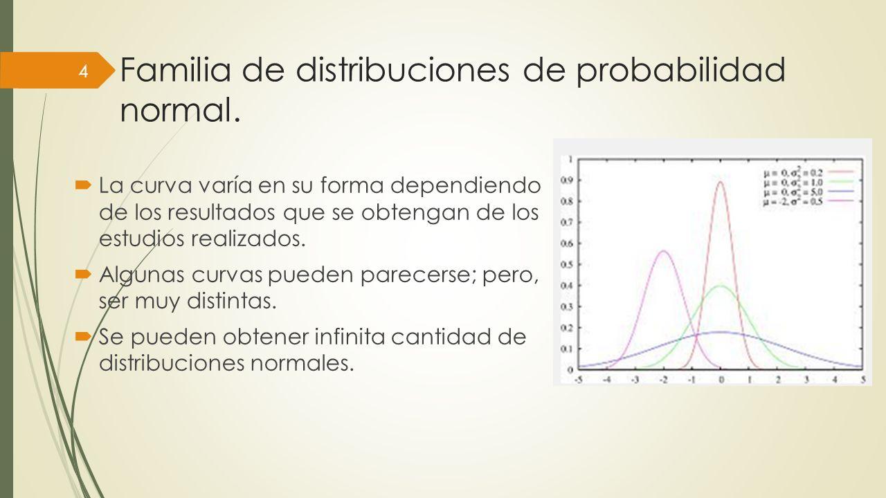 Familia de distribuciones de probabilidad normal.