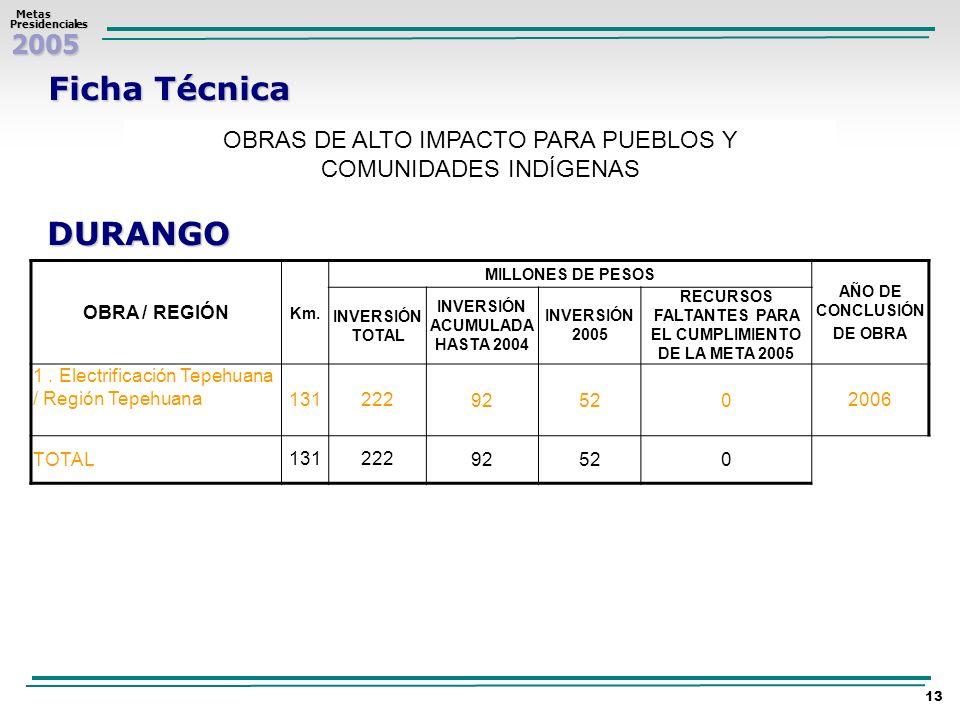 Ficha Técnica OBRAS DE ALTO IMPACTO PARA PUEBLOS Y COMUNIDADES INDÍGENAS. DURANGO. OBRA / REGIÓN.