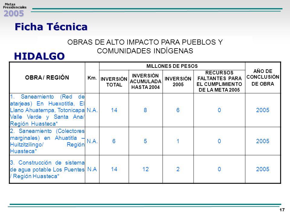Ficha TécnicaOBRAS DE ALTO IMPACTO PARA PUEBLOS Y COMUNIDADES INDÍGENAS. HIDALGO. OBRA / REGIÓN. Km.